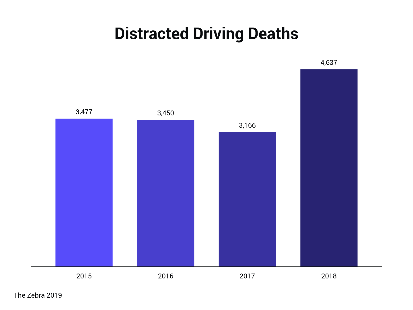 bar graph displaying distracted driving deaths by year