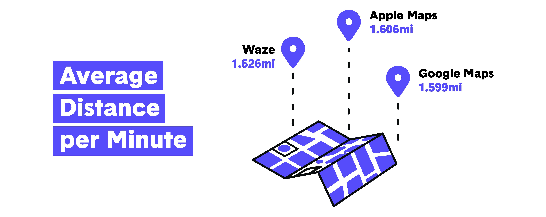 GPS Average Distance Per Minute