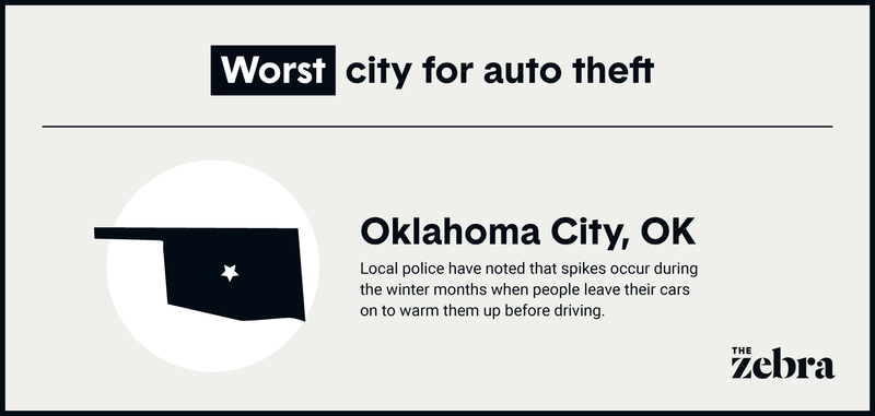 Image with text noting that Oklahoma City is the worst city for auto theft.