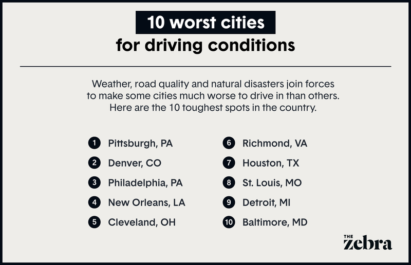Illustration listing 10 worst cities for driving conditions