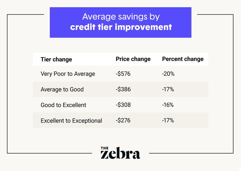 Credit - tier improvement