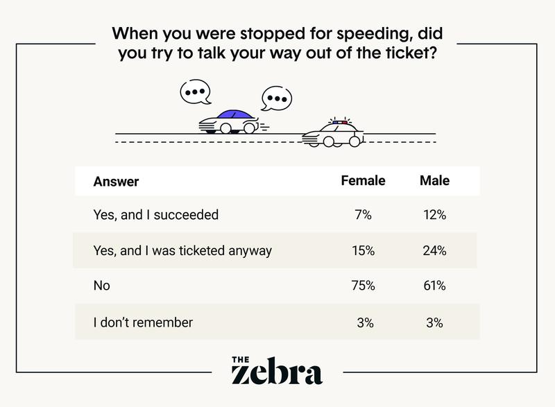 Speeding-Talk