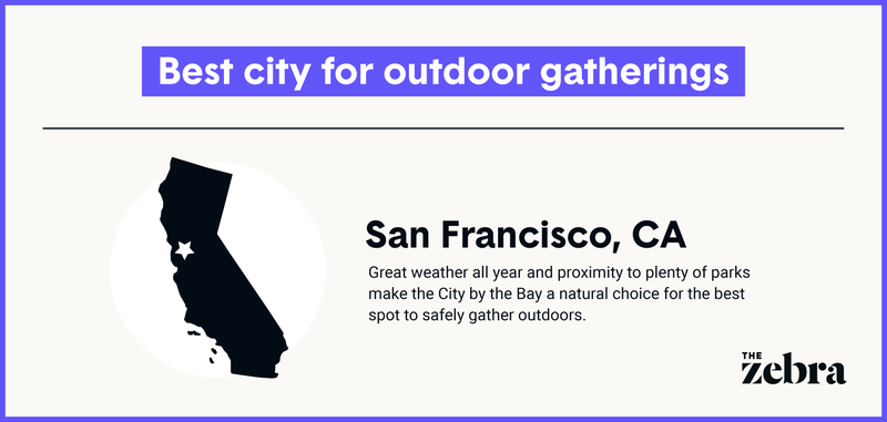 Illustration indicating that San Francisco is the best city for outdoor gatherings