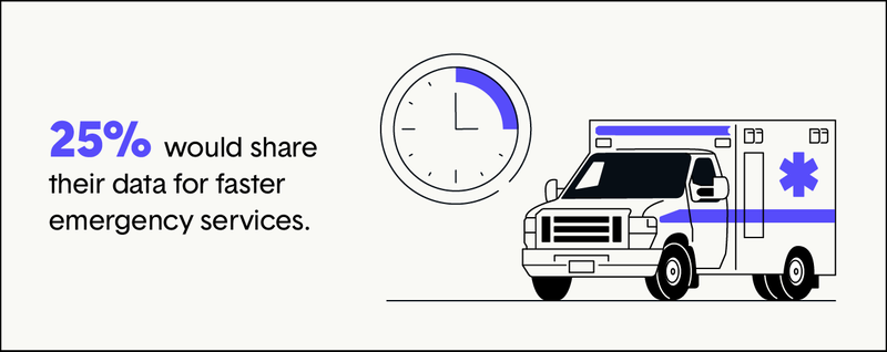 25%-share-data-for-faster-emergency-services.png