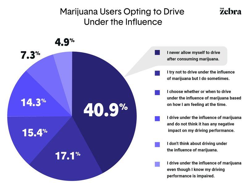 Marijuana Influence
