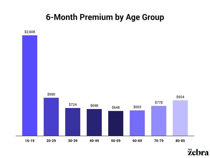 average 6-month premium by age