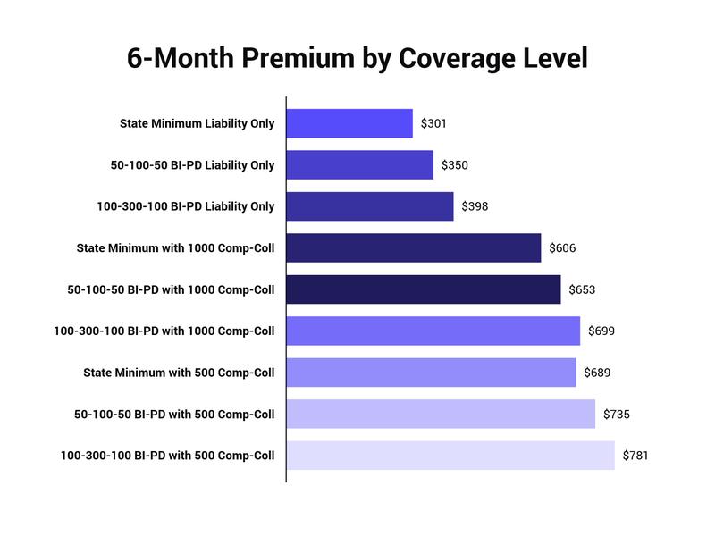 average premium by coverage level