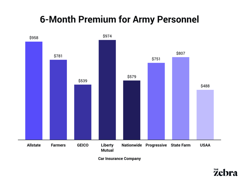 average 6-month premium for army members