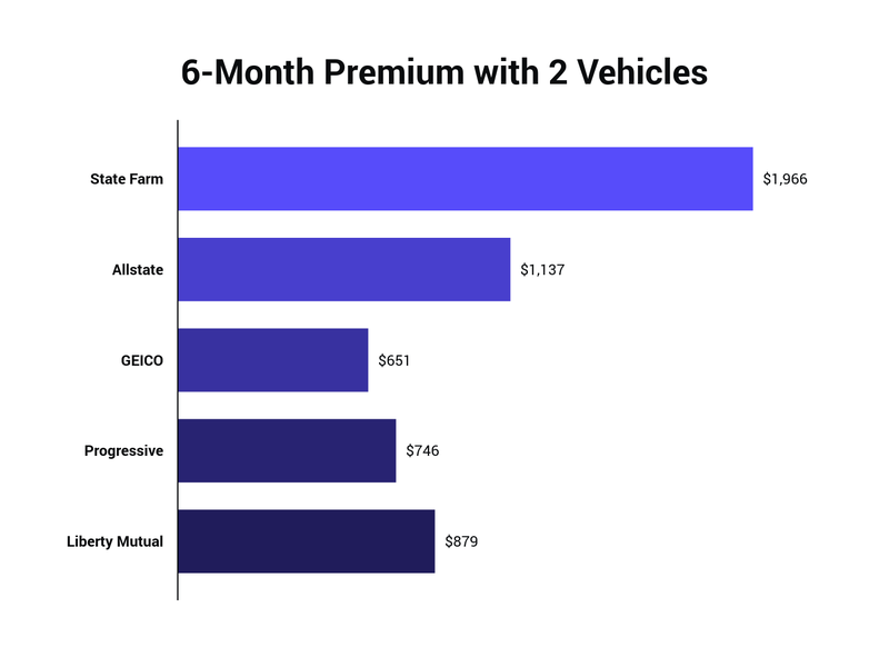 average premium for multiple vehicles