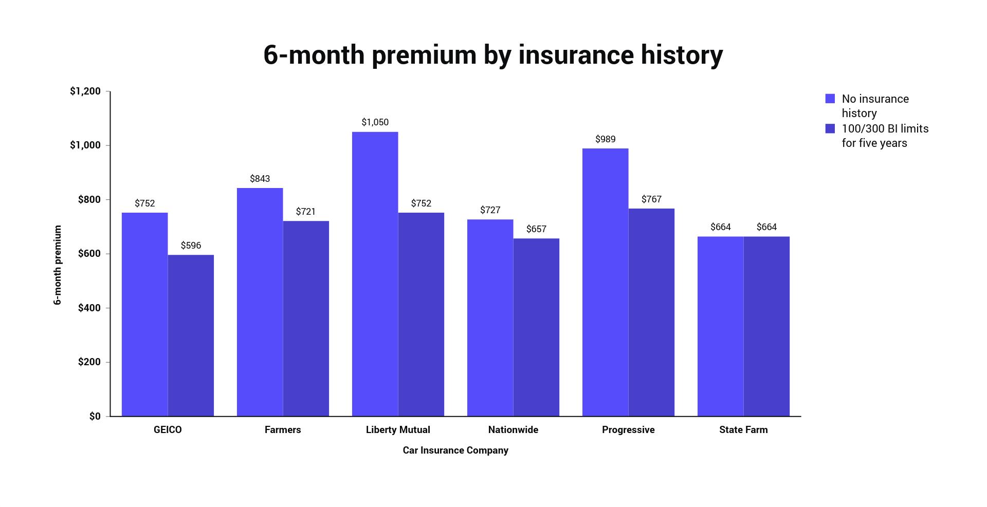 6-month premium by insurance history (2) (1).png