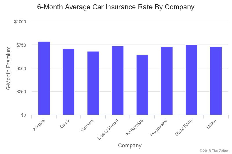 6-Month Average Car Insurance Rates by Company
