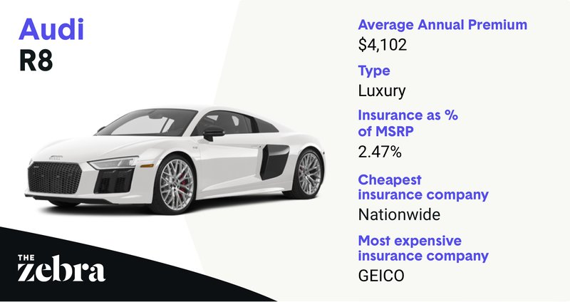 The 10 Most Expensive Cars To Insure In 2019 The Zebra