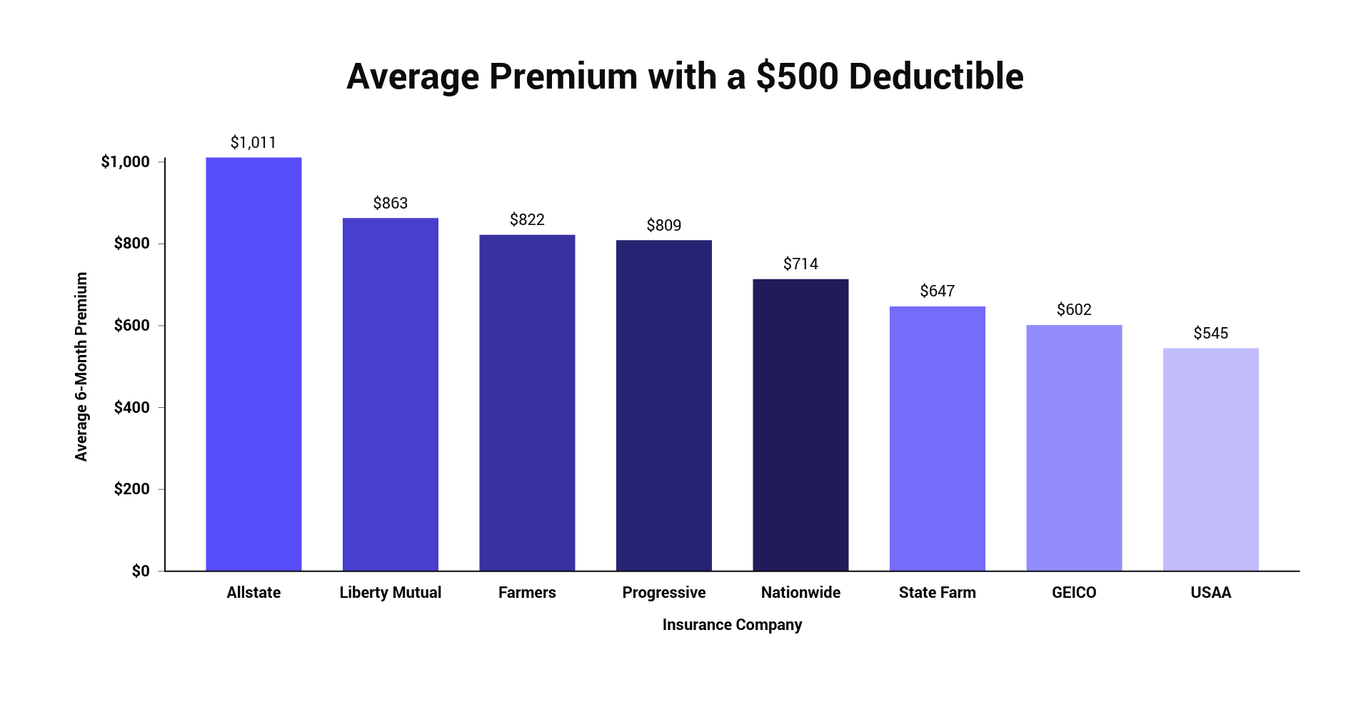 Average Premium with a $500 Deductible.png