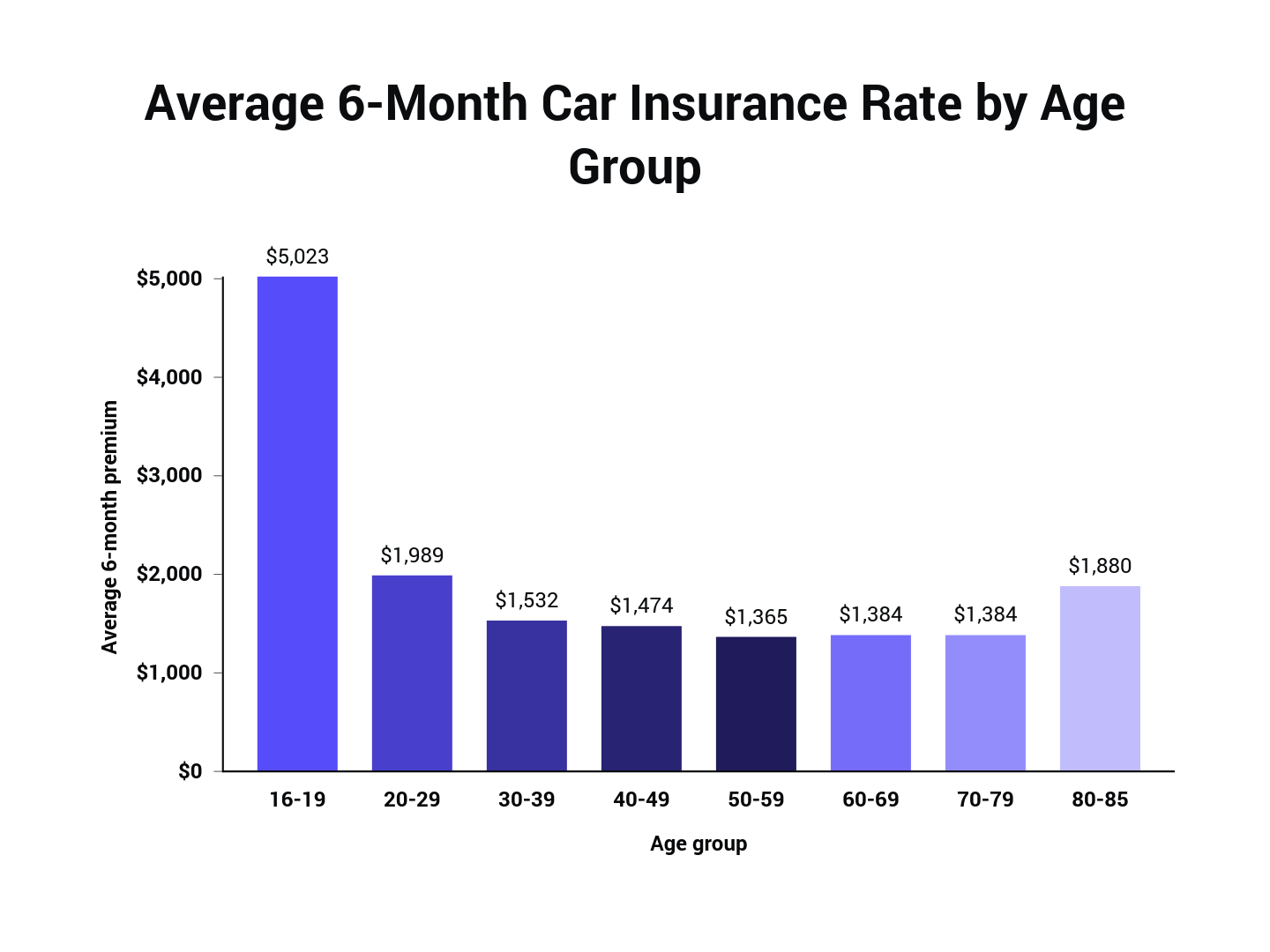 Bar graph of average insurance rates by age group