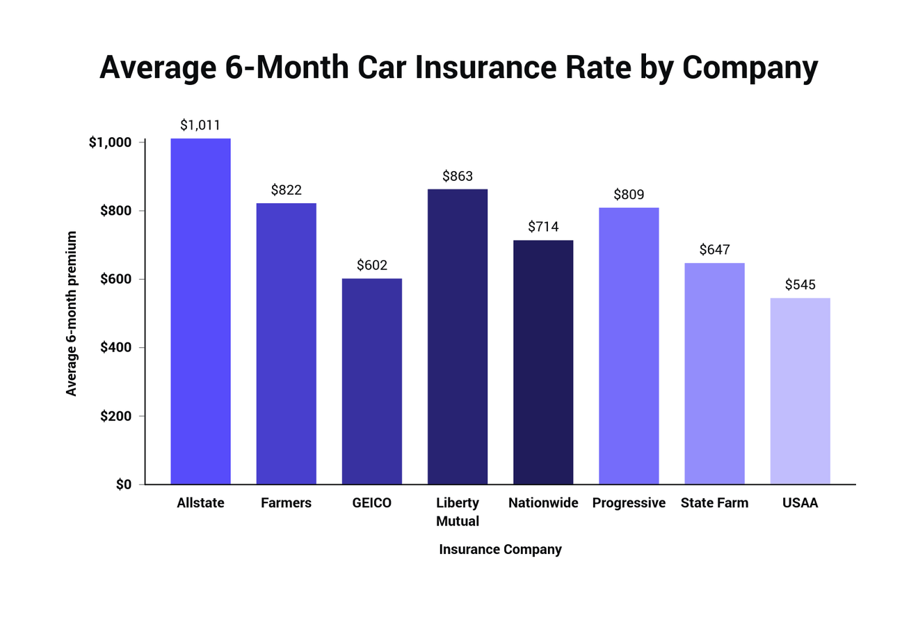 Average Cost of Car Insurance by Provider