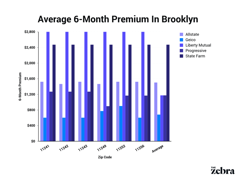 average premium in brooklyn by carrier