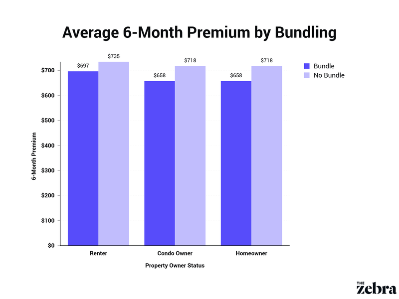average premium by bundling status