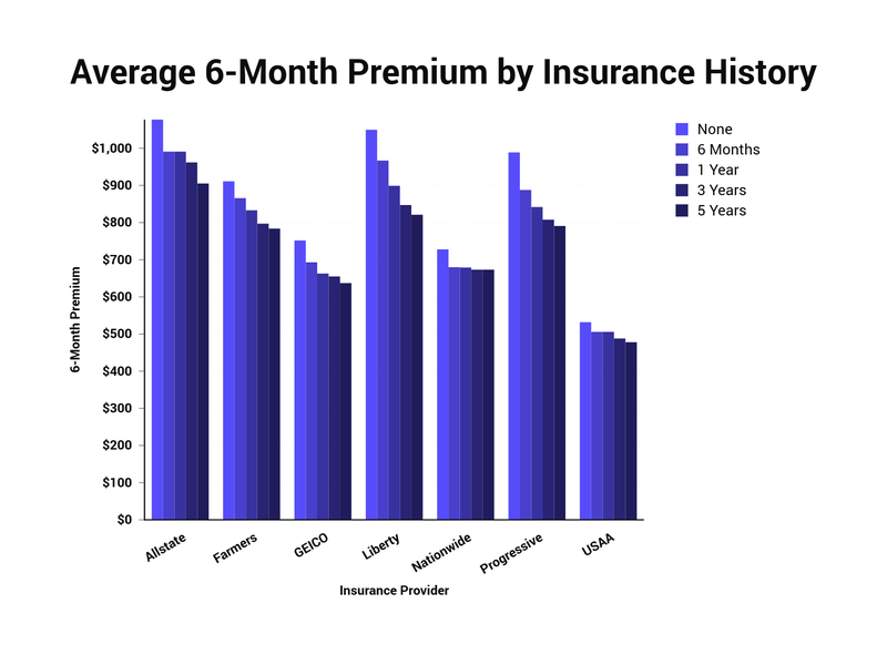 average 6-month premium by insurance history
