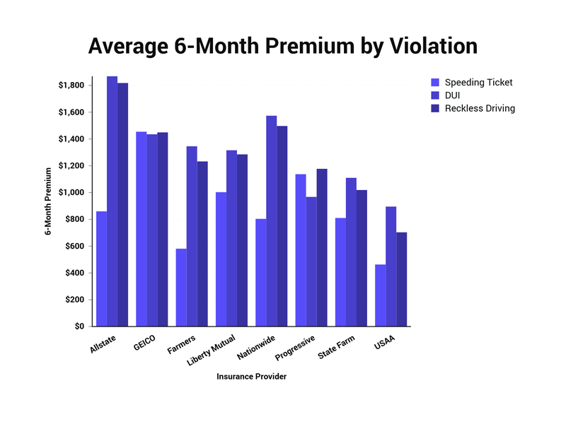 average premium by violation type
