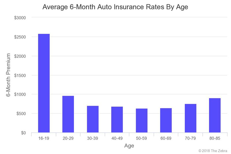 Average car insurance cost by age graph