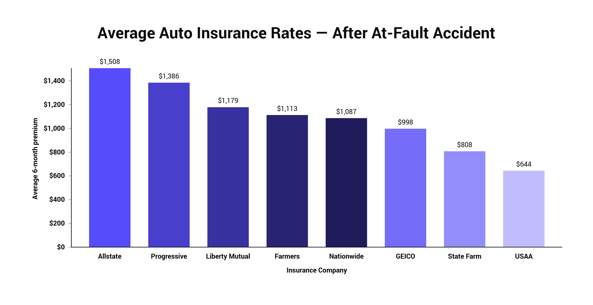 Average Auto Insurance Rates — After At-Fault Accident.png