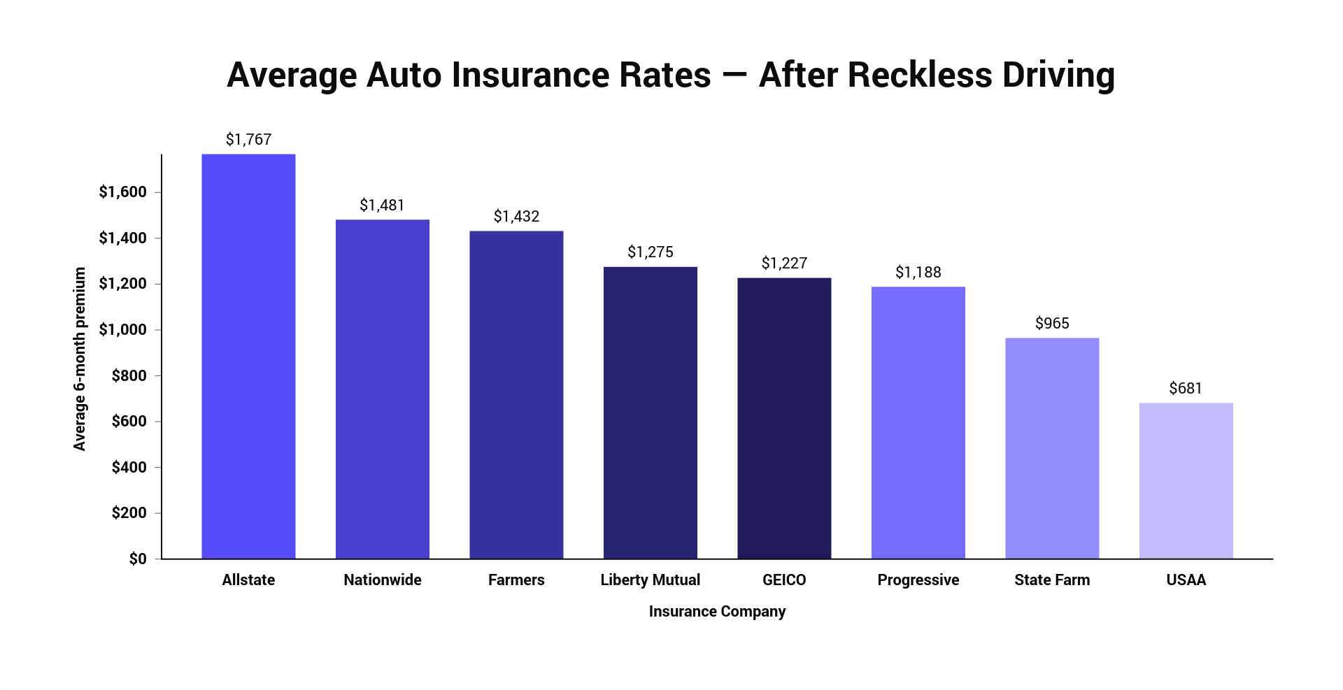 Average Auto Insurance Rates — After Reckless Driving.png