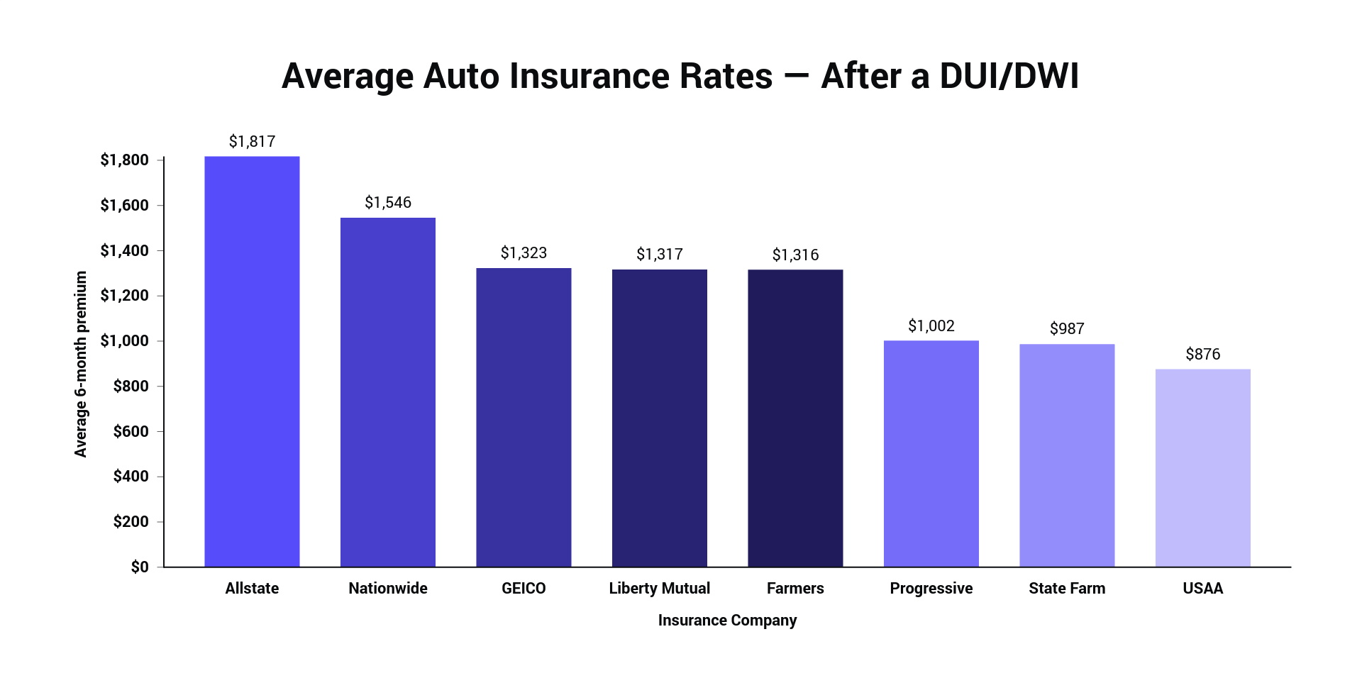 Average Auto Insurance Rates — After a DUI_DWI.png