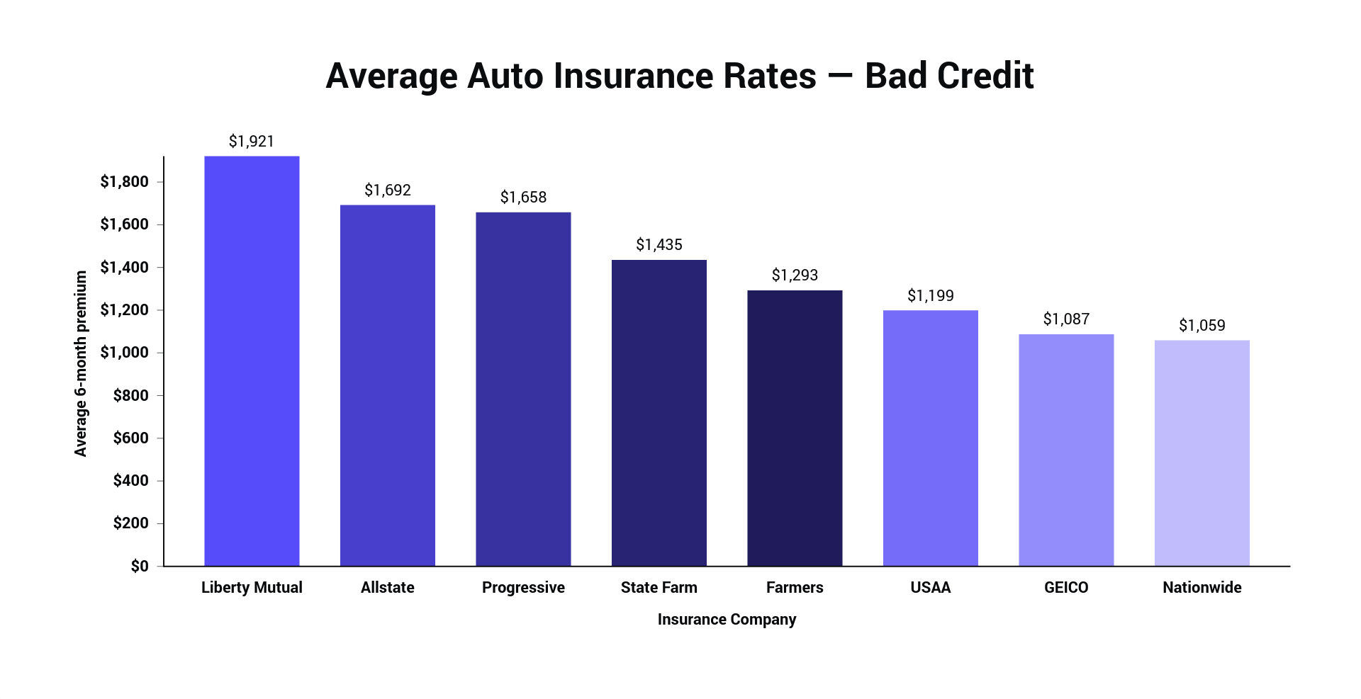 Average Auto Insurance Rates — Bad Credit.png