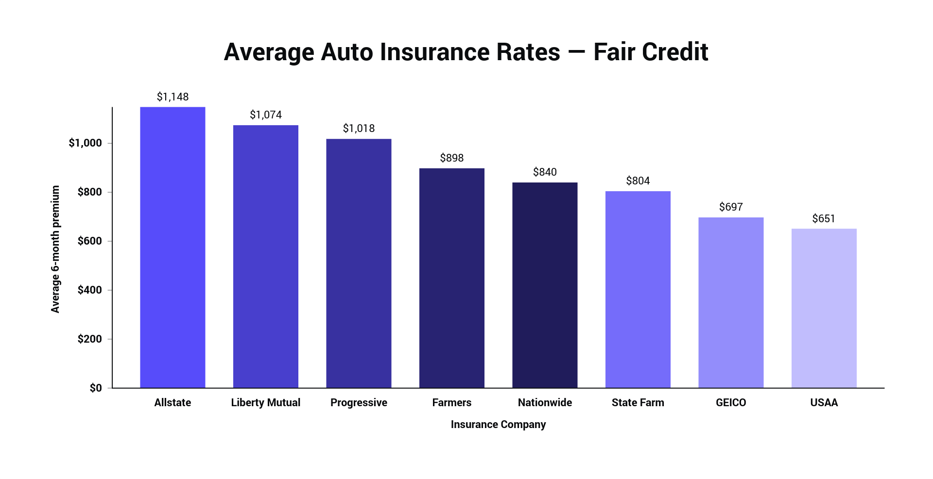 Average Auto Insurance Rates — Fair Credit.png