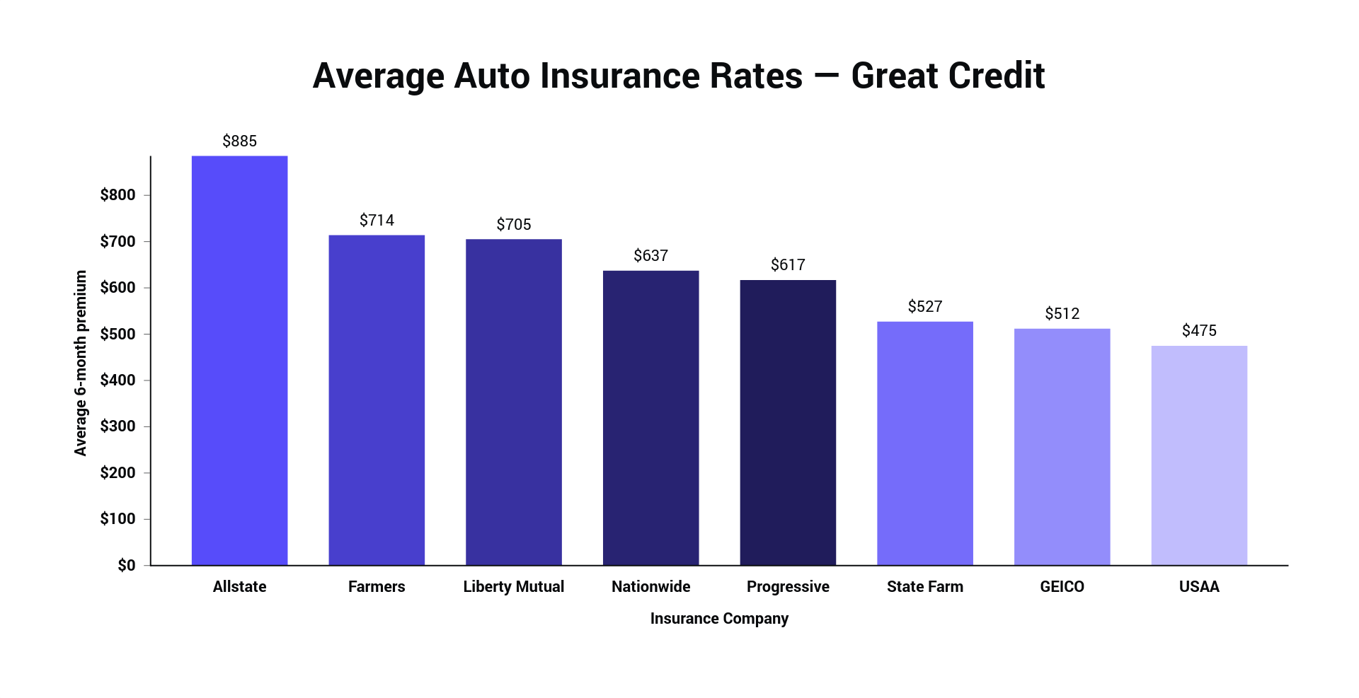 Average Auto Insurance Rates — Great Credit.png
