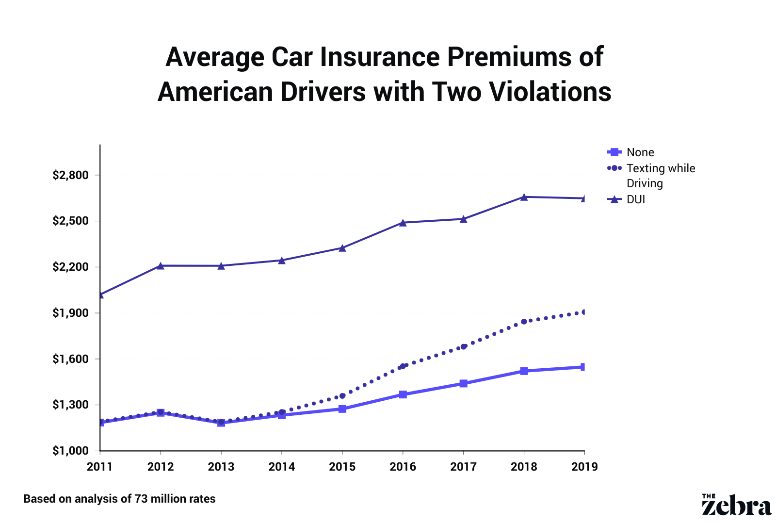 premiums with 2 violations