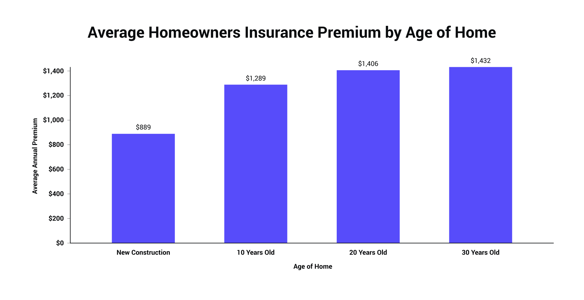 Average Homeowners Insurance Premium by Age of Home.png