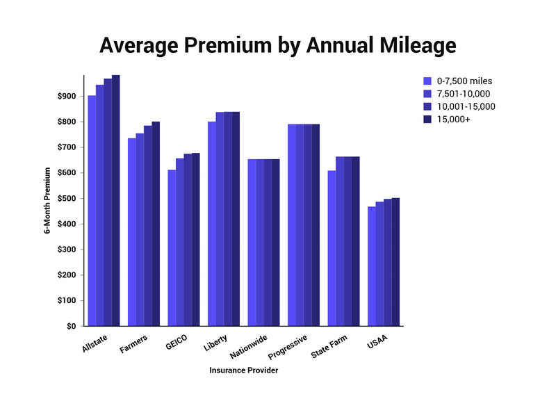 average 6-month premium by annual mileage