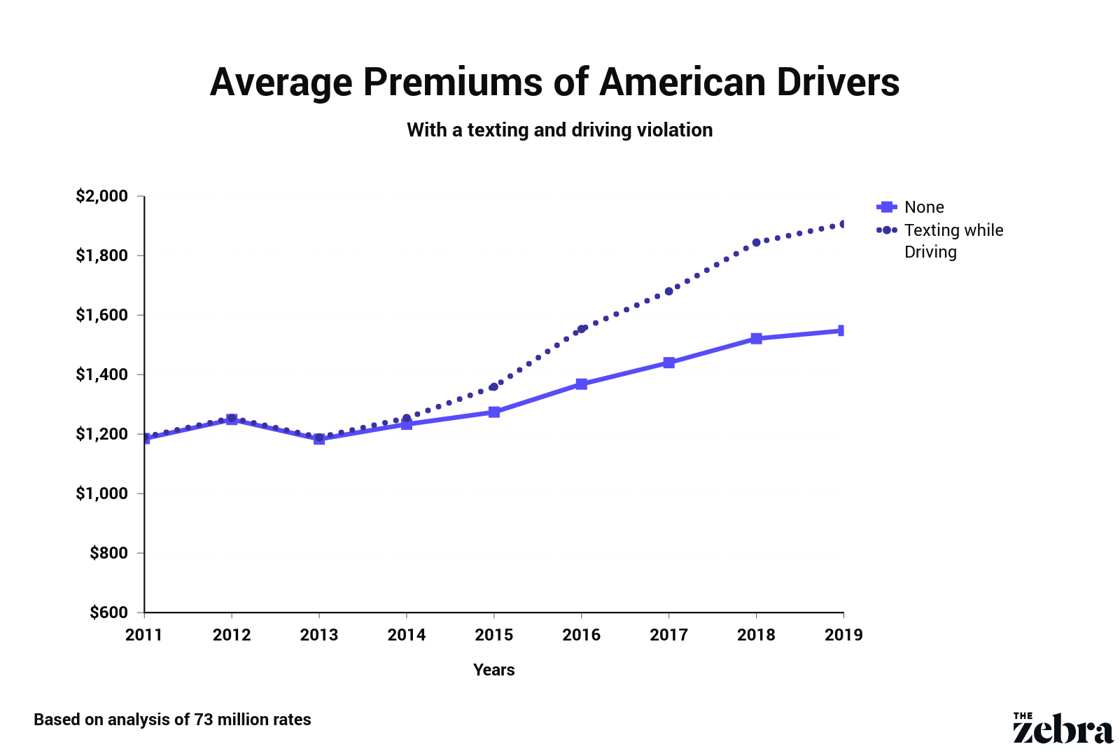 yearly change in car insurance premiums after a texting and driving violation