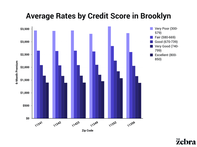 average premium by credit score