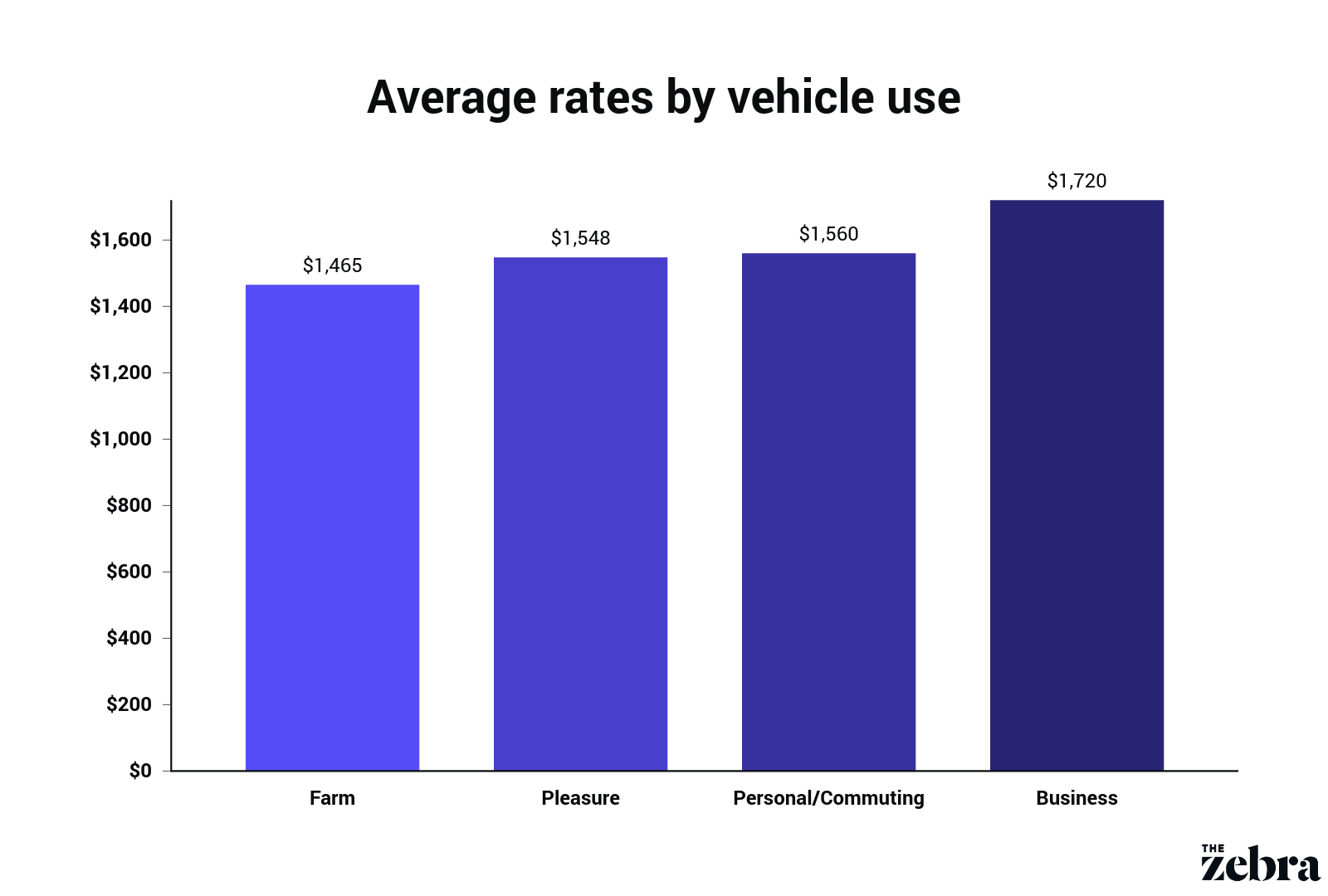 bar graph of average insurance rates by vehicle purpose