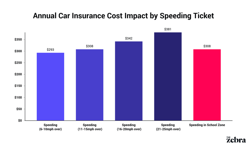 Annual Car Insurance Cost