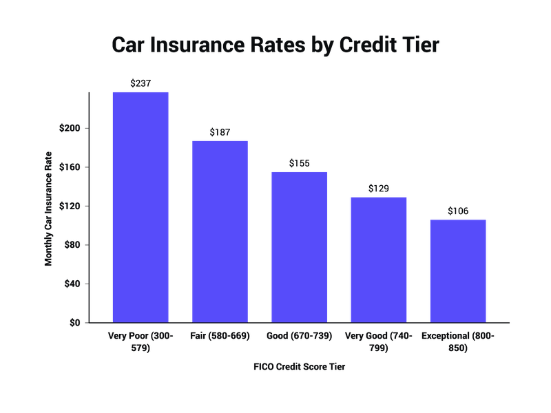monthly car insurance rates by credit tier