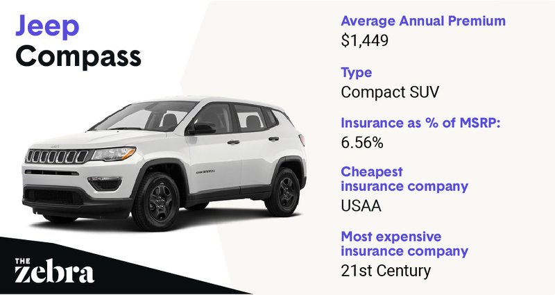 jeepcompass_cheapestinsure
