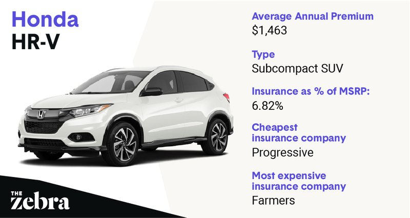 honda-hrv_cheapestinsure