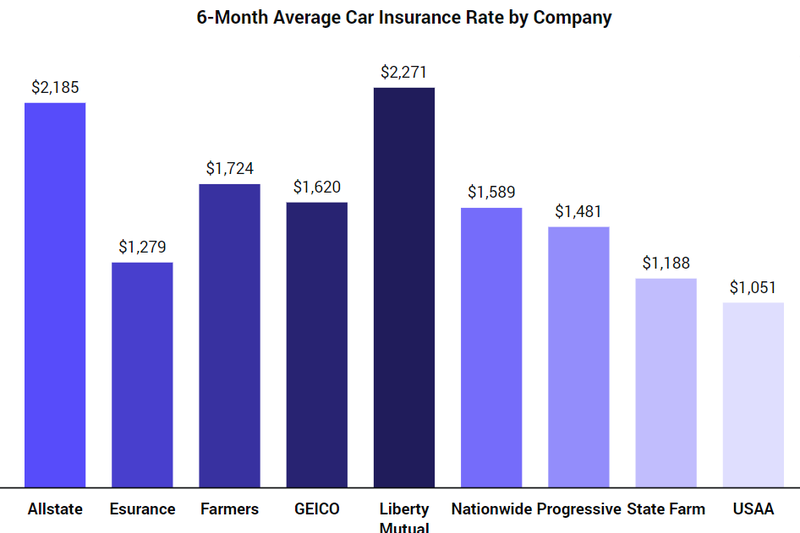 Cheapest Car Insurance Companies >> What Is The Average Cost Of Car Insurance In The Us The Zebra