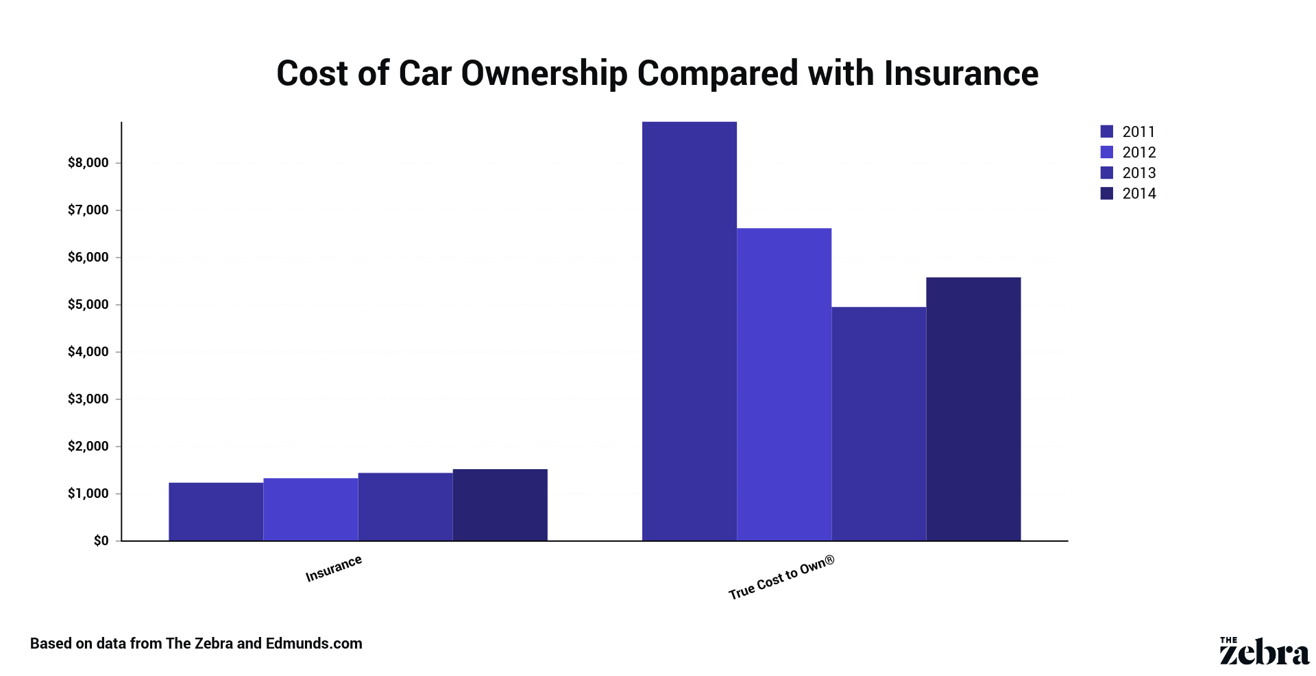 Cost Of Car Ownership 2020 Data The Zebra