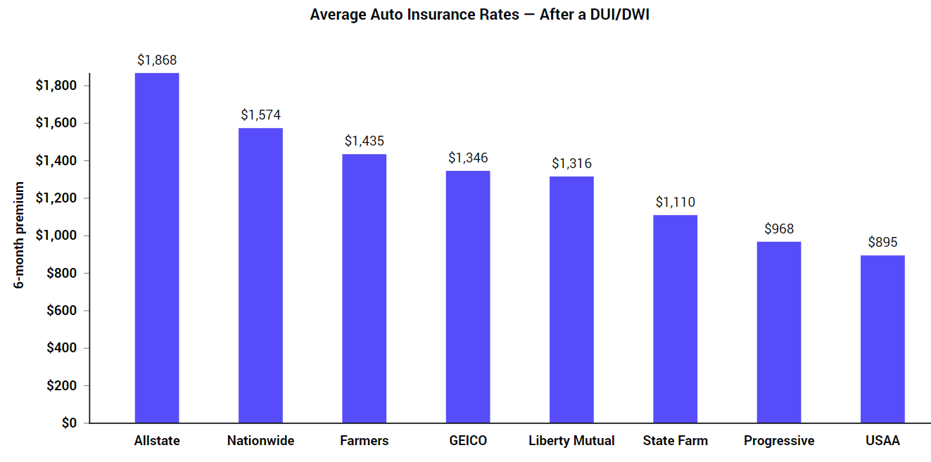Compare Car Insurance Rates Online (UPDATED 2020)   The Zebra
