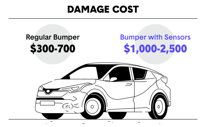 Bumper Damage Cost