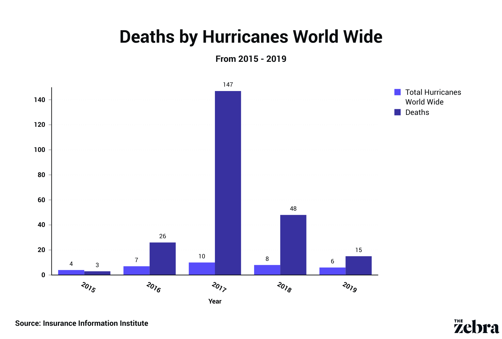 deaths by hurricane world wide