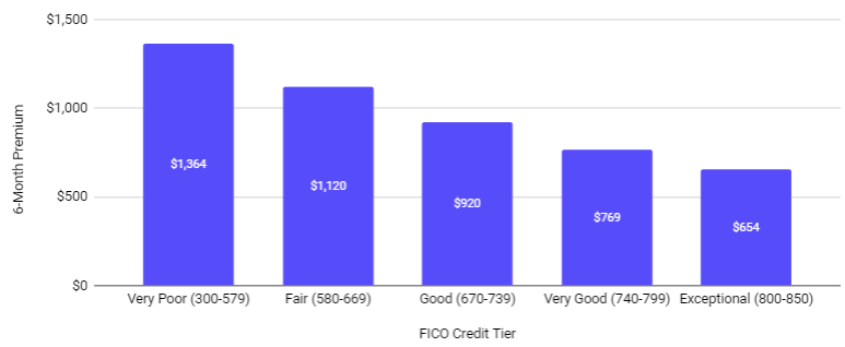 Chart for average 6-month rate by fico score