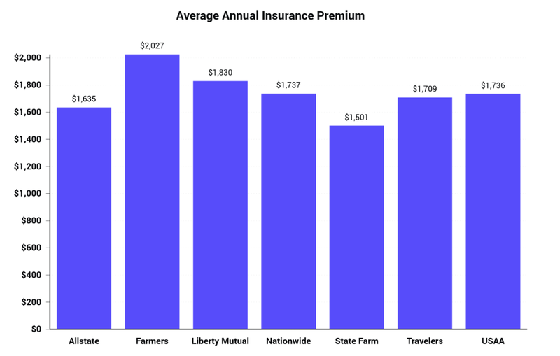 Compare Home Insurance Rates Online Updated 2020 The Zebra