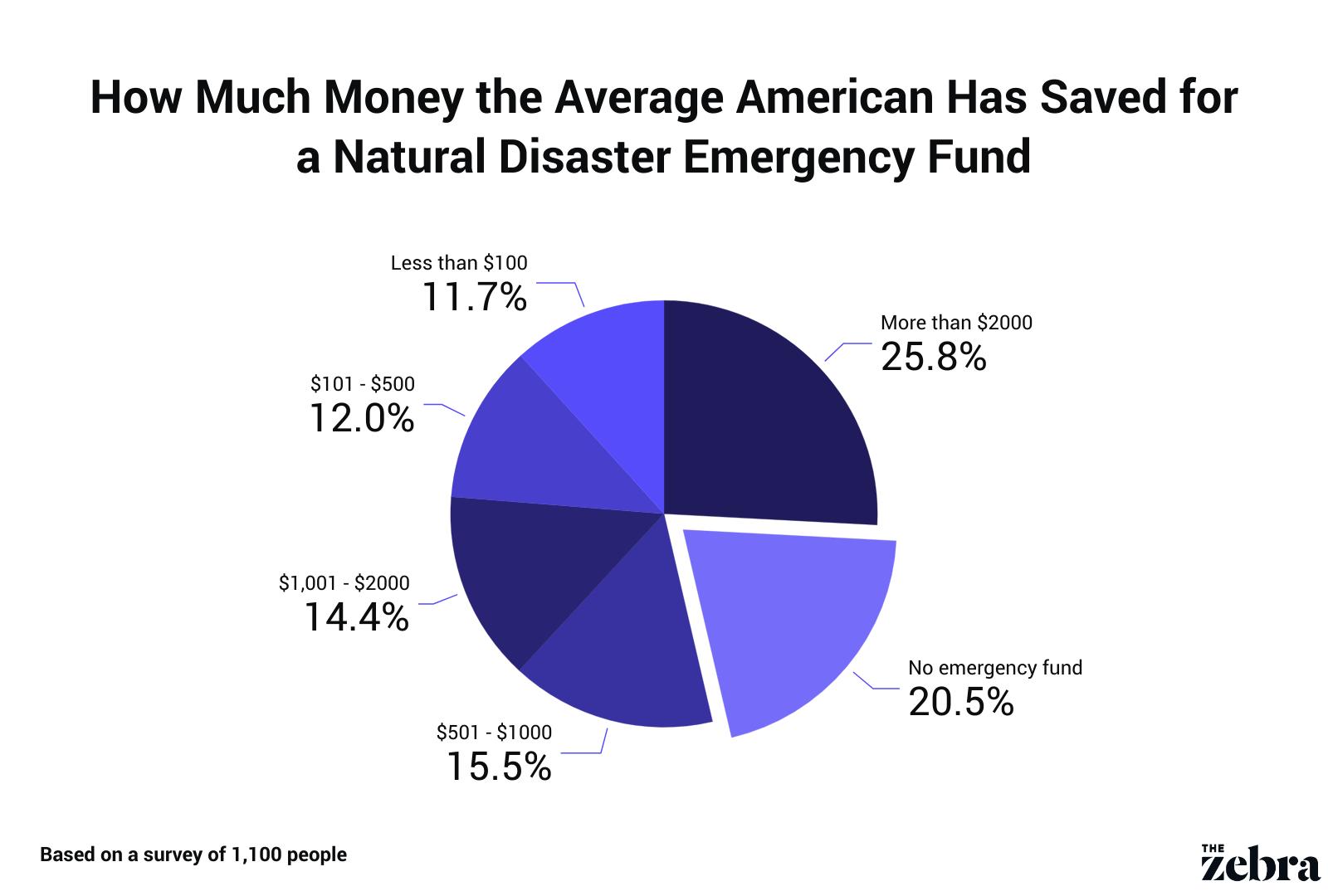 emergencyfundsfornaturaldisasters