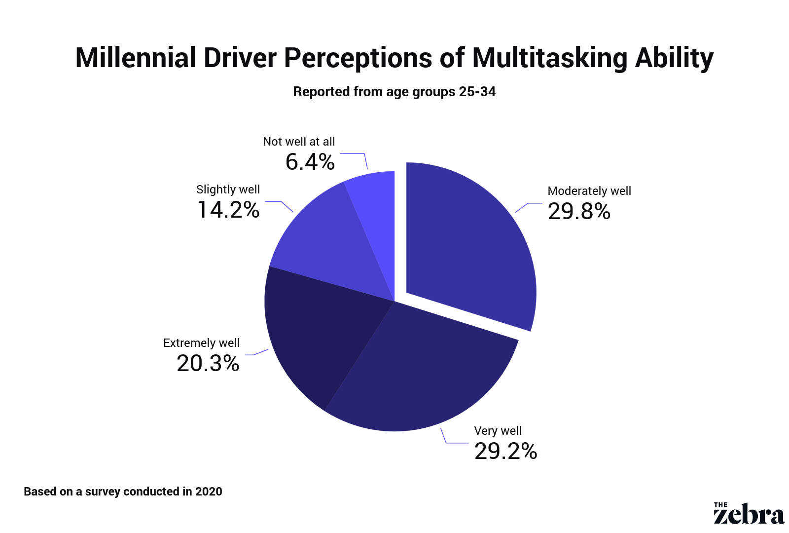 pie chart displaying millennial driver perceived multitasking ability