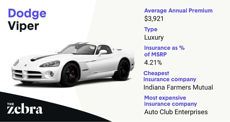 viper_mostexpensive